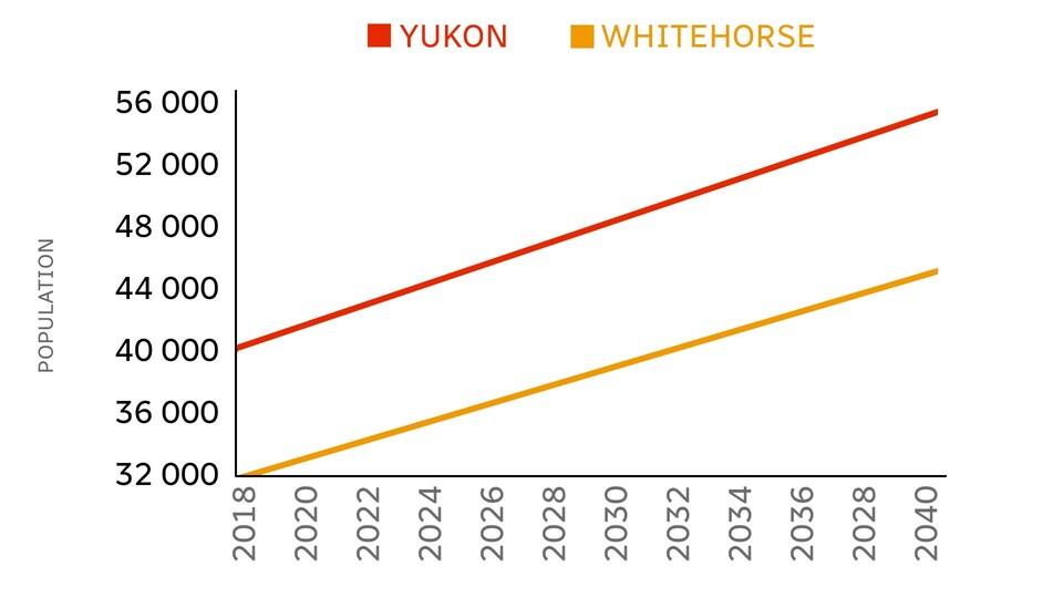 Graphique illustrant les prévisions d'évolution de la population du Yukon et de Whitehorse entre 2018 et 2040.