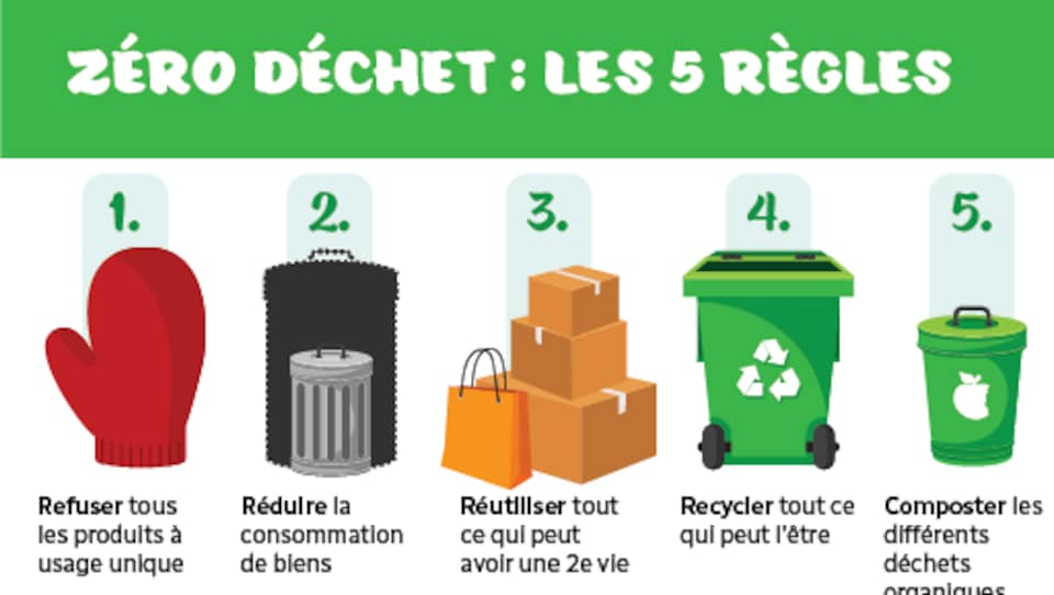 Les cinq règles des zéro déchet : refuser, réduire, réutiliser, recycler et composter
