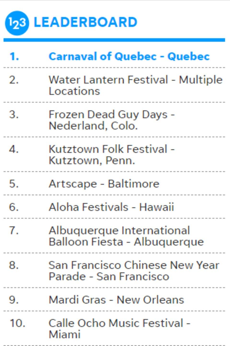 Une liste captée sur le site du concours montre que le Carnaval de Québec est en première position.