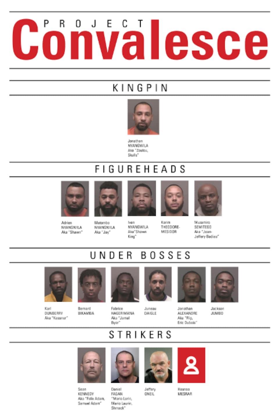 Organigramme montrant des individus arrêtés.