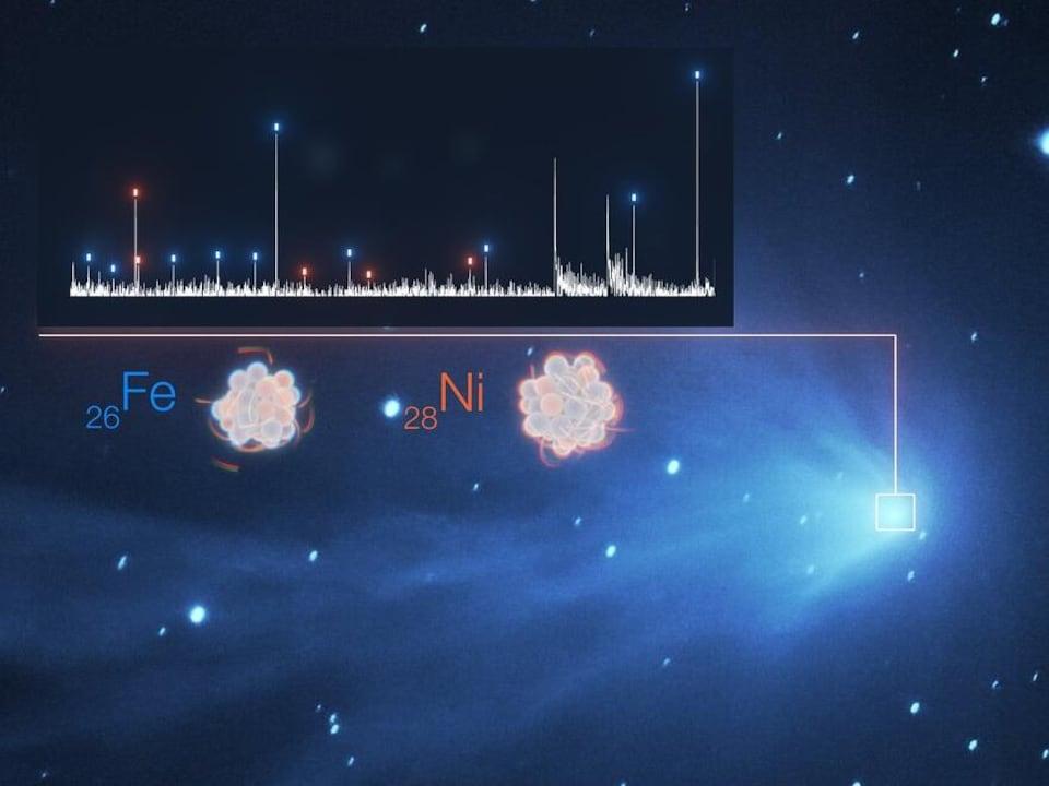 La détection des métaux lourds que sont le fer (Fe) et le nickel (Ni) dans l'atmosphère d'une comète est illustrée dans cette image.