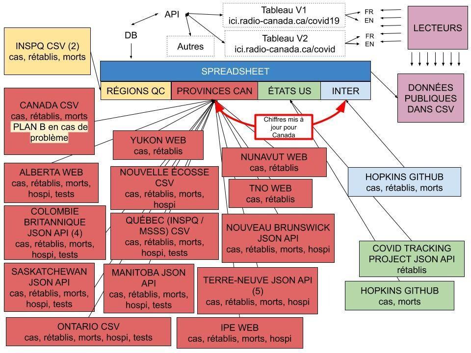 Illustration du diagramme de travail que nous utilisons pour structurer nos données.