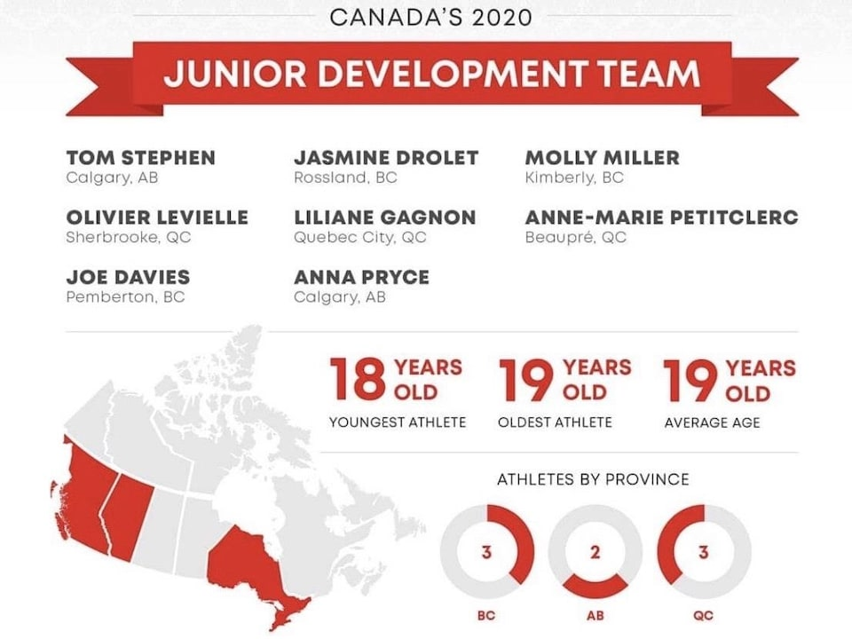L'infographie fautive publiée, puis supprimée par Nordiq Canada.