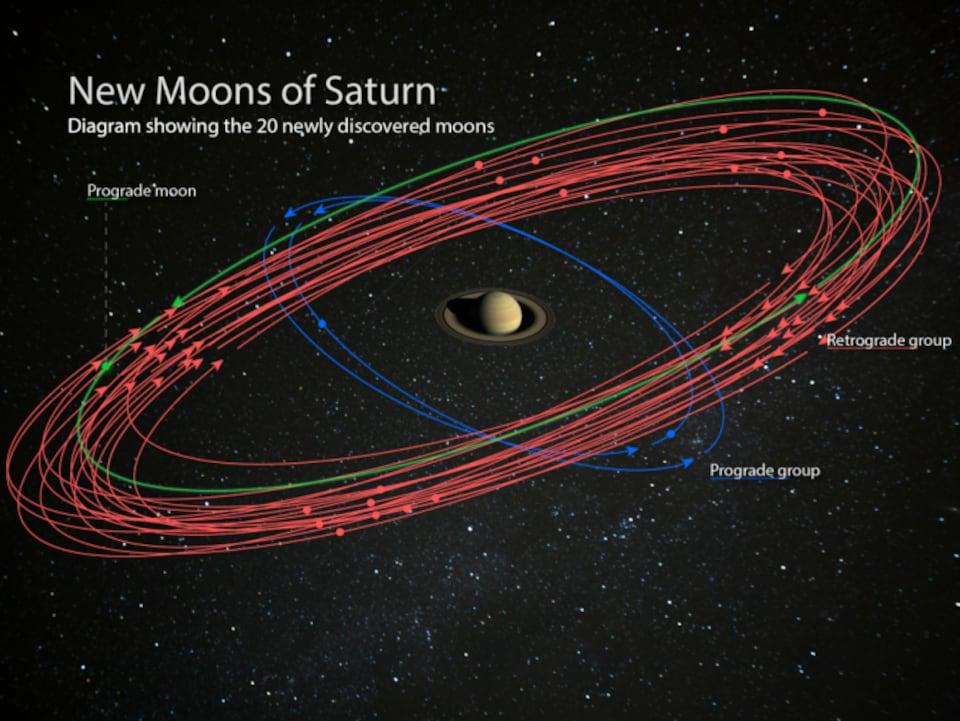 Illustration artistique des 20 lunes nouvellement découvertes en orbite autour de Saturne.