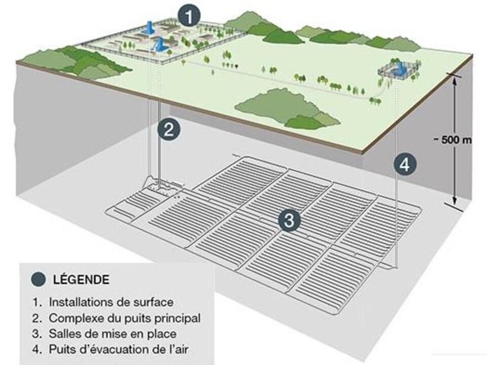 On voit en coupe la représentation d'un dépôt souterrain destiné à recevoir les déchets nucléaires.