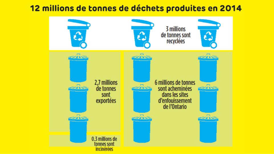 3 millions de tonnes sont recyclées - 2,7 millions de tonnes sont exportées - 0,3 million de tonnes sont incinérées - 6 millions de tonnes sont acheminées dans les sites d'enfouissement de l'Ontario.