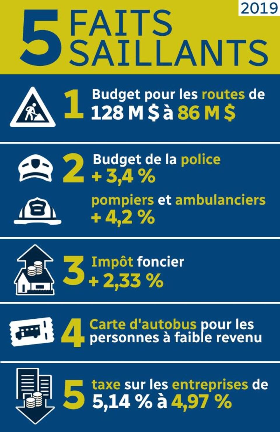 Le budget de Winnipeg pour 2019 en 5 faits saillants.