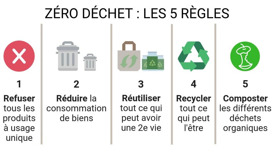 Refuser tous les produits à usage unique, réduire la consommation de biens, réutiliser tout ce qui peut avoir une 2e vie, recycler tout ce qui peut l'être, composter les différents déchets organiques