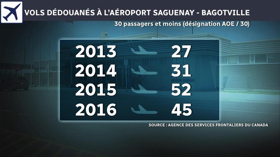 Infographie : Claude Desbiens