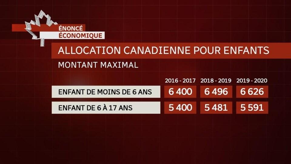 Tableau illustrant la progression des montants pouvant être accordés en vertu du programme d'Allocation canadienne pour enfants.