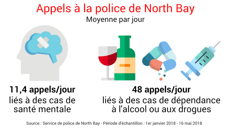11,4 appels / jour sont liés à des cas de santé mentale et 48 appels / jour sont liés à des cas de dépendance à l'alcool ou aux drogues - Source : Service de police de North Bay - Période d'échantillon : 1er janvier 2018 - 16 mai 2018