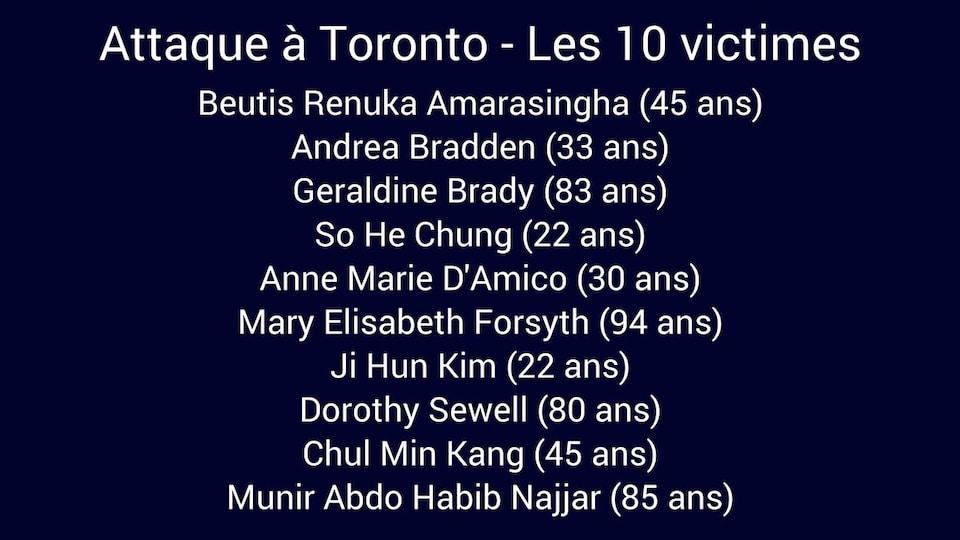 Beutis Renuka Amarasingha (45 ans), Andrea Bradden (33 ans), Geraldine Brady (83 ans), So He Chung (22 ans), Anne Marie D'Amico (30 ans), Mary Elisabeth Forsyth (94 ans), Ji Hun Kim (22 ans), Dorothy Sewell (80 ans), Chul Min Kang (45 ans), Munir Abdo Habib Najjar (85 ans)