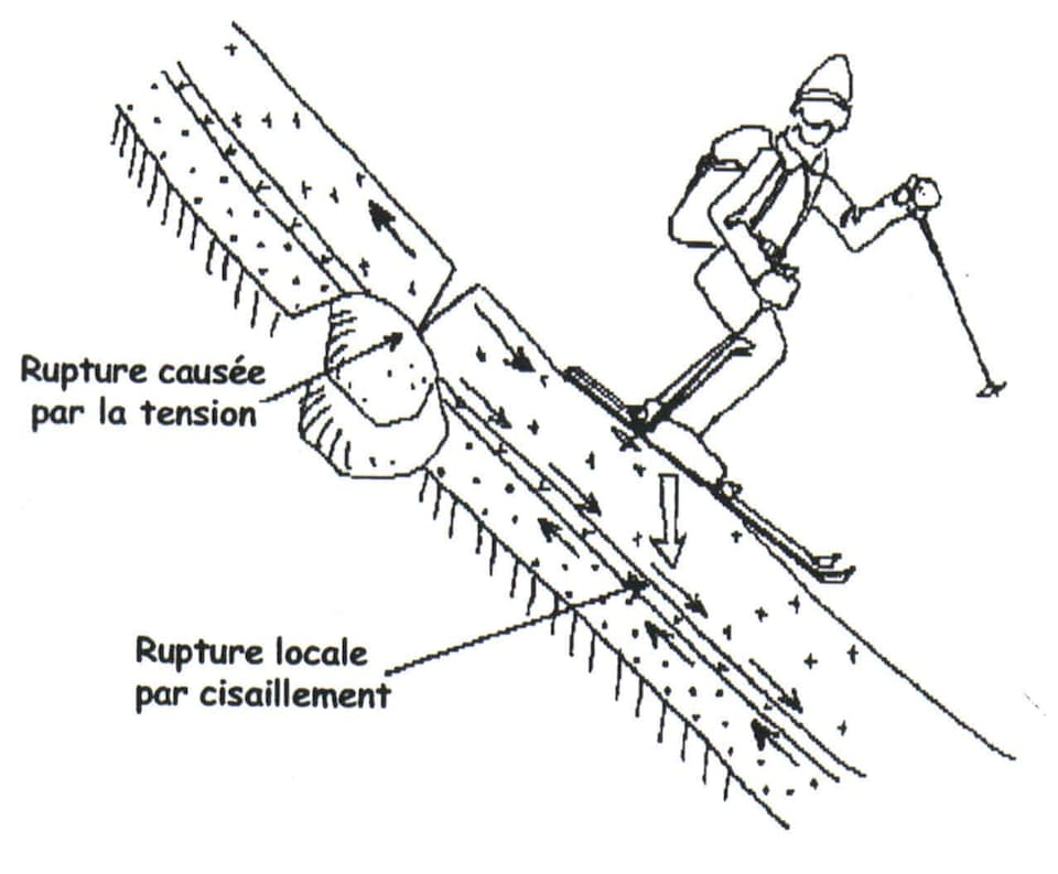 Facteur de déclenchement artificiel d'une avalanche