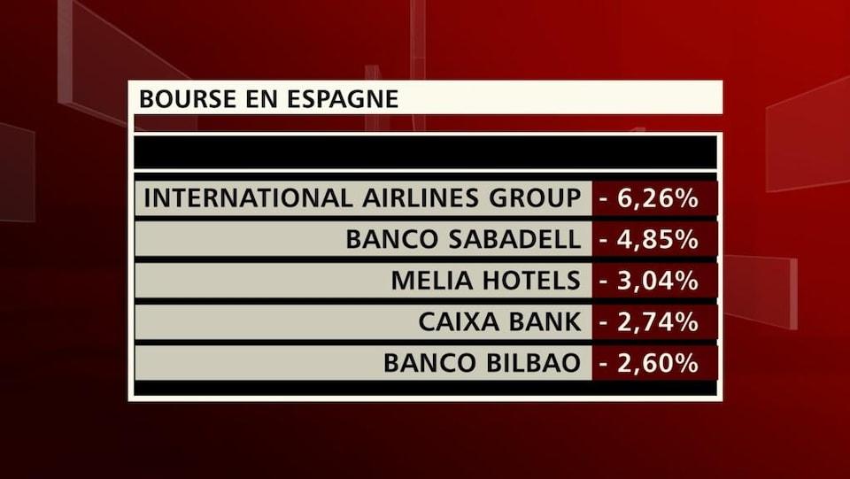 Bourse en Espagne