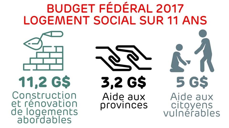 Logement social - Construction-rénovation de logements abordables 11,2 G$ - Aide aux provinces : 3,2 G$ - Aide aux citoyens vulnérables : 5 G$