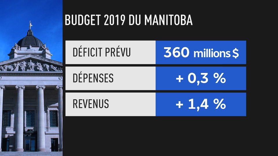 Tableau indiquant que le budget comprend une faible augmentation des dépenses, les revenus augmentent de 1,4 % et le déficit prévu est de 360 millions $.