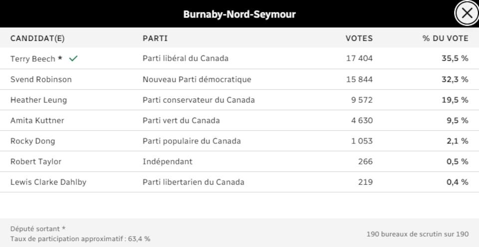 Résultats du vote lors de l'élection fédérale dans la circonscription de Burnaby-Nord-Seymour le 21 octobre 2019.