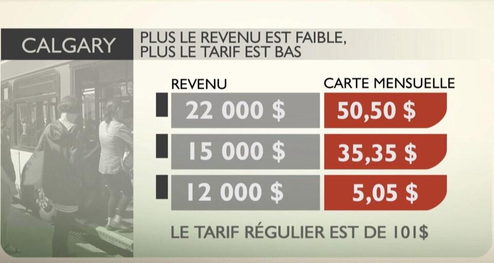 La tarification sociale des transports en commun de la Ville de Calgary