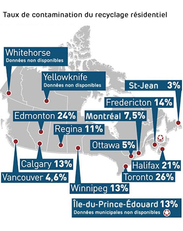 Carte des taux de contamination du recyclage résidentiel : Vancouver 4,6%, Calgary 13%, Edmonton 24%, Regina 11%, Winnipeg 13%, Toronto 26%, Ottawa 5%, Montréal 7,5%, Fredericton 14%, Halifax 21%, St-Jean 3%, Île-du-Prince-Édouard 13%. Données non disponibles pour Whitehorse et Yellowknife.