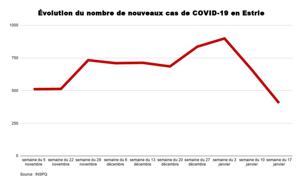 Courbe indiquant une baisse des cas de COVID-19.
