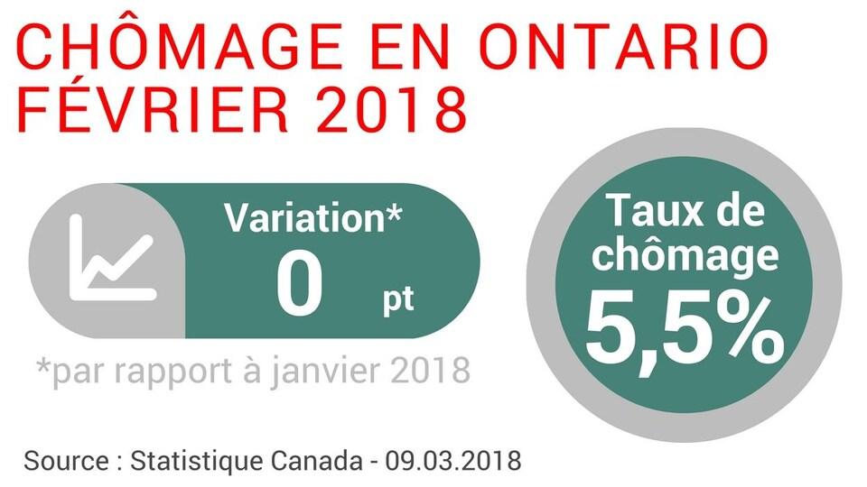 Le taux de chômage en février 2018 en Ontario