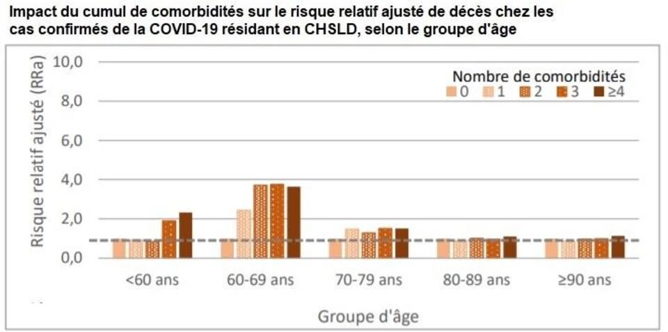 Un diagramme à bandes montre l'impact du cumul des comorbidités sur le risque relatif ajusté de décès chez les cas confirmés de la COVID-19 résidant en CHSLD, selon le groupe d'âge.