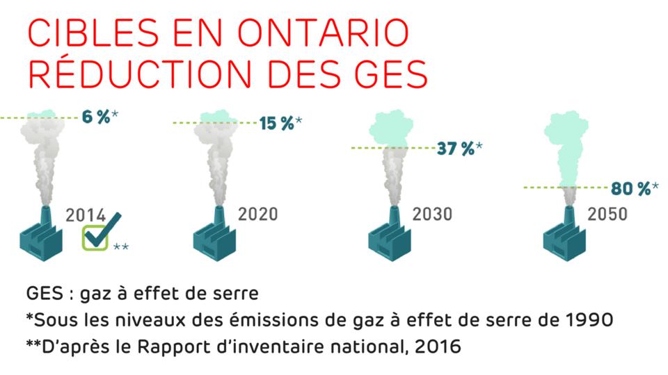 Cibles de l'Ontario en matière de réduction des gaz à effet de serre - 2014 : 6%, 2020 : 15%, 2030 : 37% et 2050 : 80%