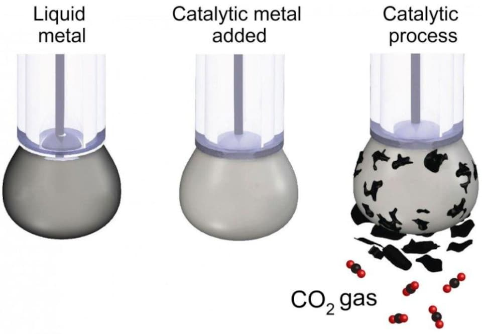 Illustration du processus de conversion du CO2 en carbone solide.