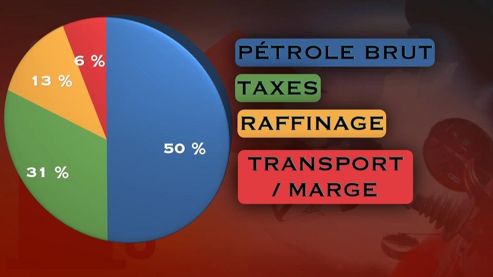 Les éléments qui déterminent le prix de l'essence
