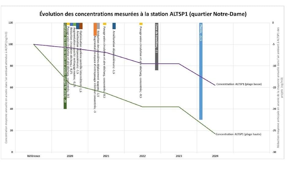 Un graphique à ligne brisée démontrant deux scénarios de diminution de la concentration d'arsenic dans l'air de 2020 à 2024.