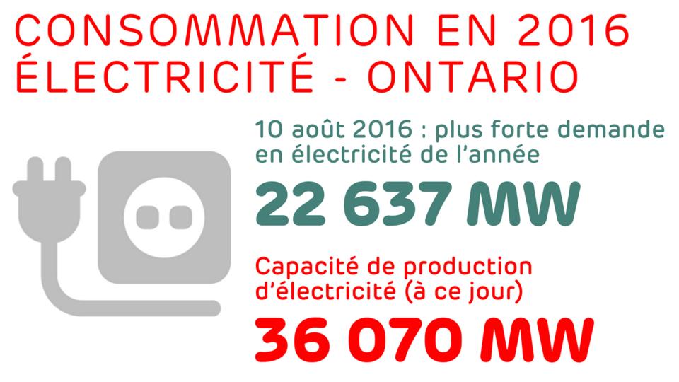 10 août 2016: plus forte demande en électricité de l'année: 22 637 MW - Capacité de production d'électricité (à ce jour) : 36 070 MW