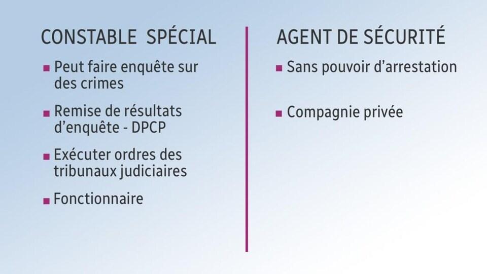 Un tableau met en relief les différences entre les constables spéciaux et les agents de sécurité.