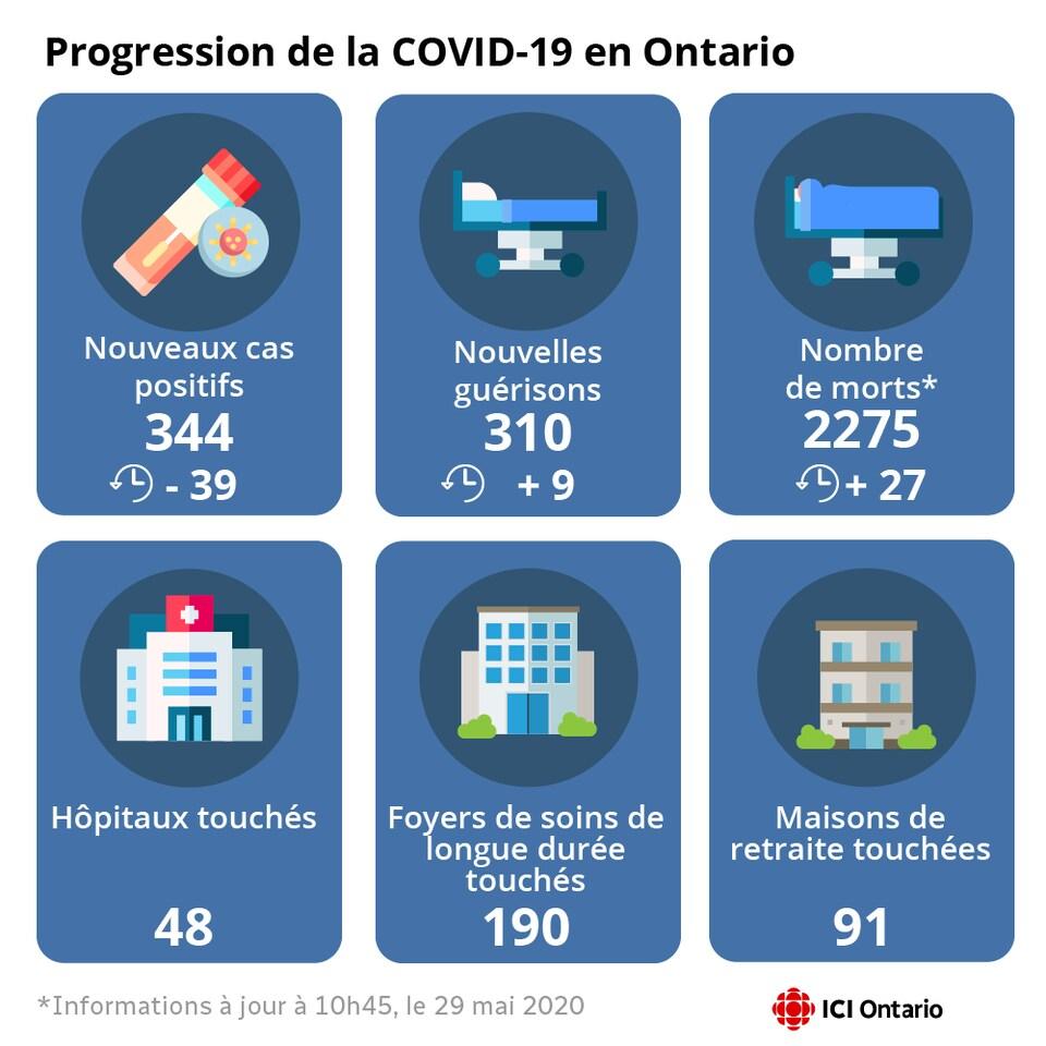 Infographie montrant le nombre de nouveaux cas, de guérisons et de morts.