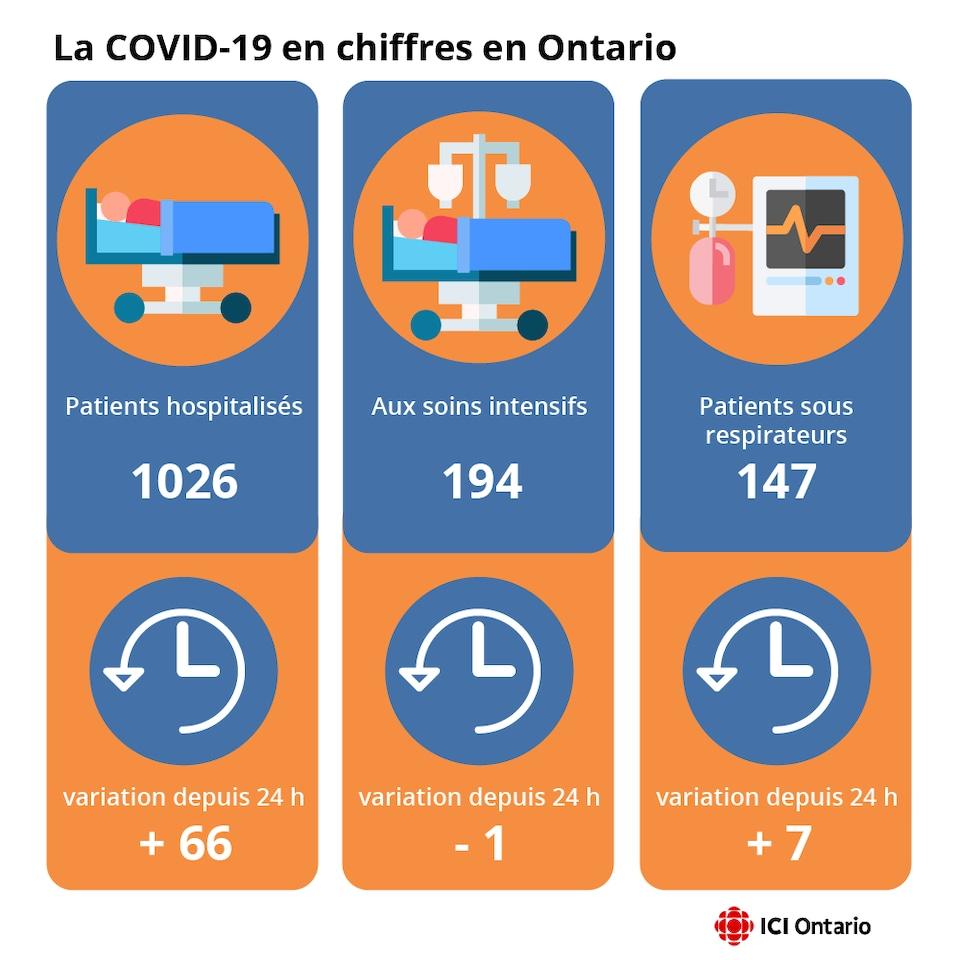 Infographie montrant le nombre de patients hospitalisés, aux soins intensifs et sous respirateur.