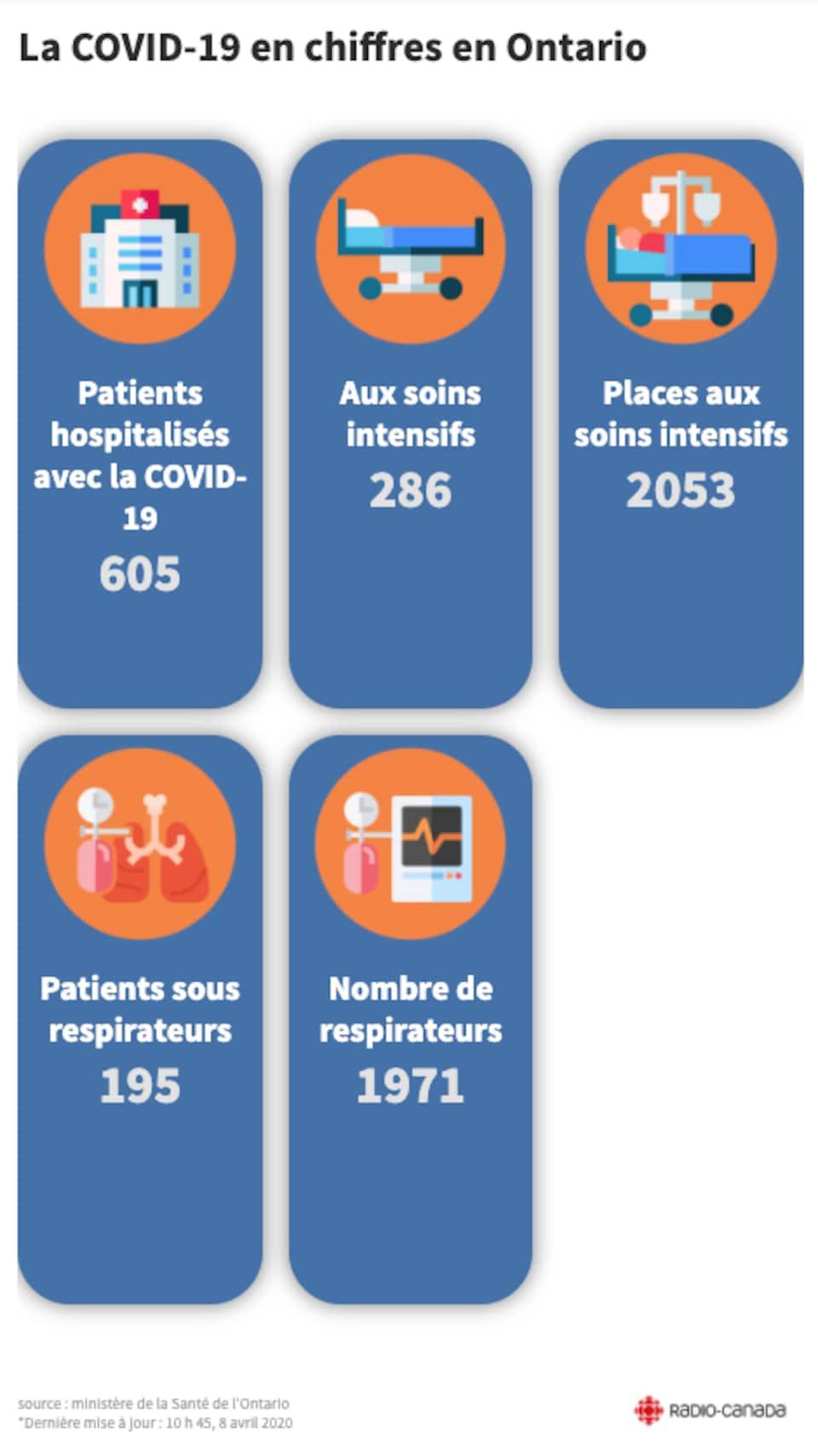Infographie montrant entre autres le nombre de patients aux soins intensifs et sous respirateurs.