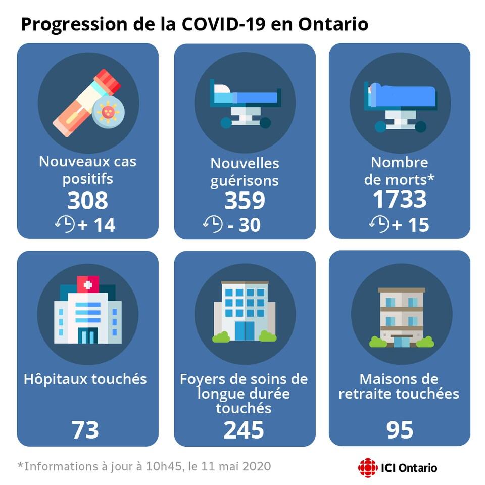 Infographie montrant le nombre de cas, de morts et de guérisons.
