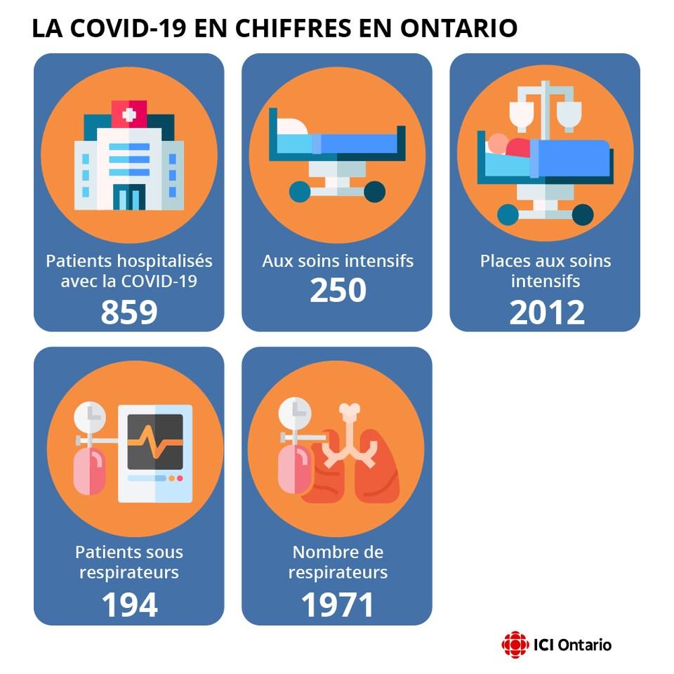 Infographie montrant le nombre de personnes aux soins intensifs et sous respirateurs, notamment.