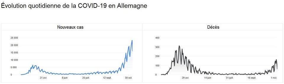 Les courbes de nouveaux cas et de décès quotidiens de la COVID-19 en Allemagne.