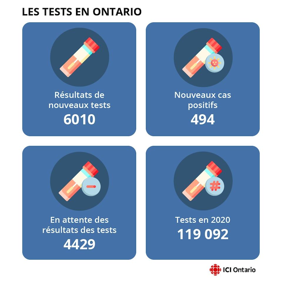 Le graphique révèle que 6010 tests ont été administrés en 24 h, ce qui porte le total à 119 092 en Ontario.