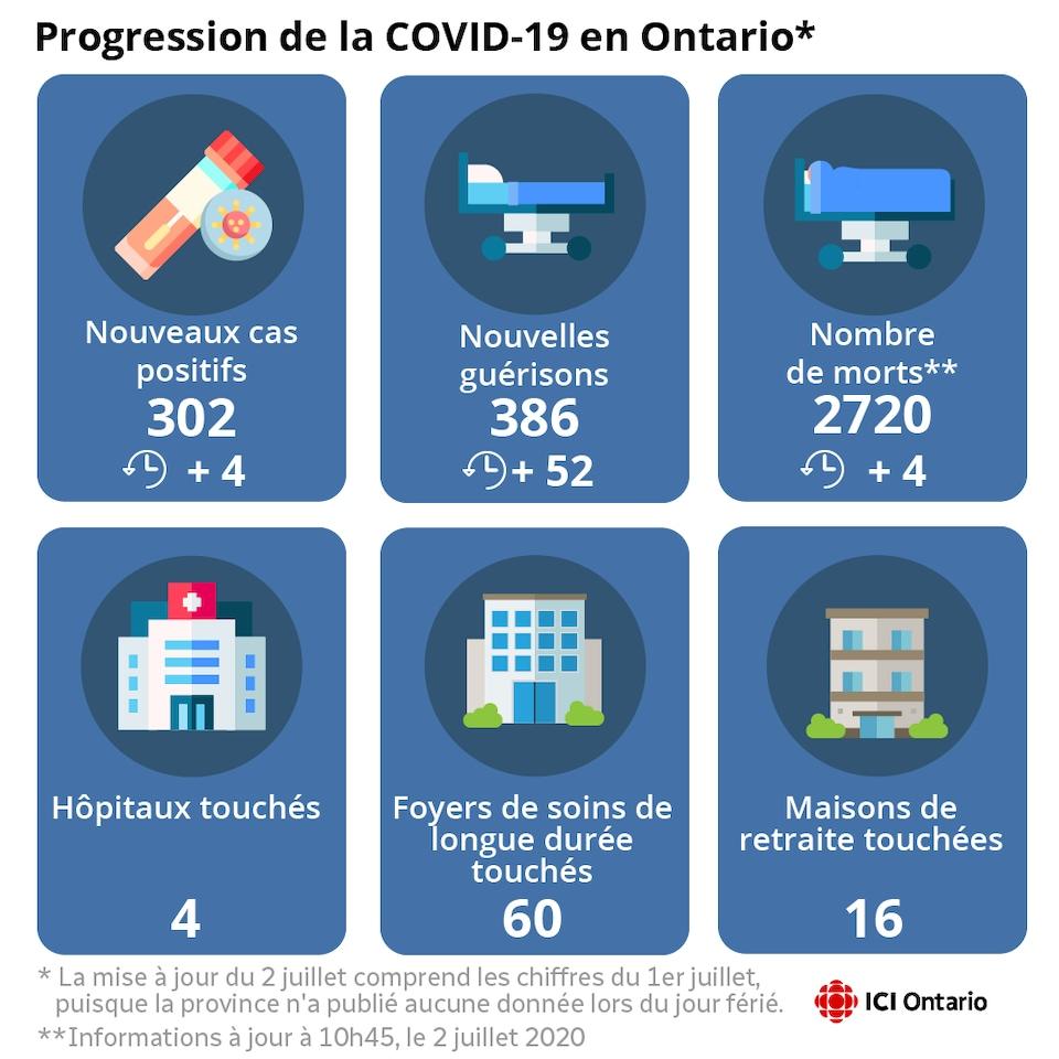 Infographie montrant les nouveaux cas, guérisons et morts.