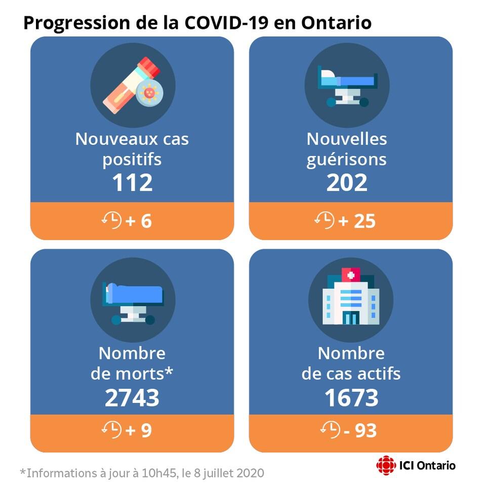 Infographie montrant les nouveaux cas, les guérisons et les morts.
