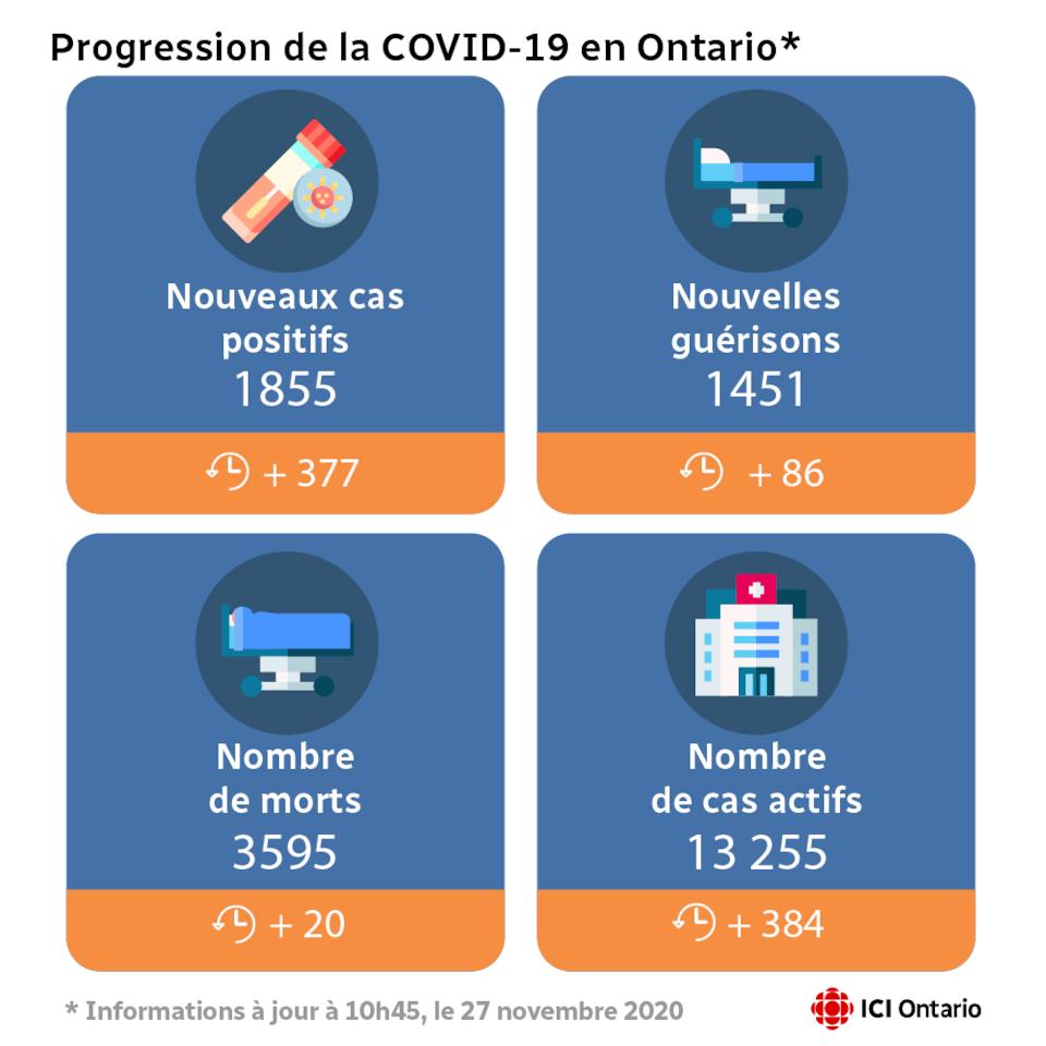 Le graphique précise qu'il y a 1855 nouveaux cas en Ontario, 1451 nouvelles guérisons, 20 morts de plus, ce qui porte le total à 3595, et 13 255 cas actifs aujourd'hui.