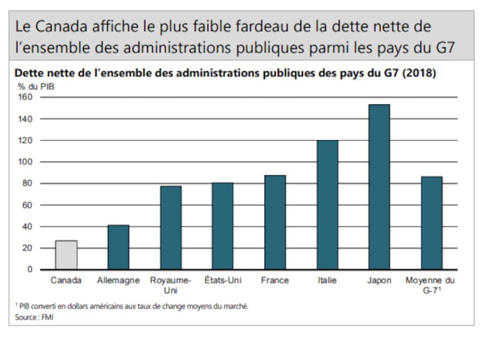 Un tableau du FMI sur la dette nette des pays membres du G7.