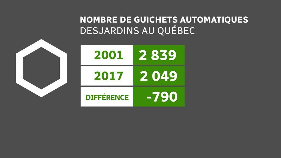 Nombre de guichets automatiques Desjardins au Québec