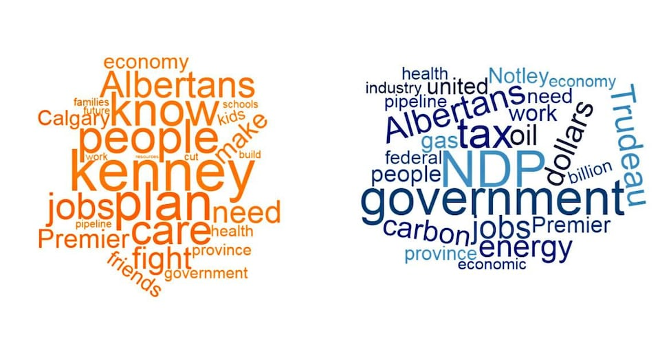 Nuages de mots. À gauche, les mots les plus utilisés par Rachel Notley: Kenney, plan, people, know, care, jobs, Albertans, fight, need, Premier, economy, Calgary, friends, health, province, kids, government, future, cut, pipeline, build, families, work, schools, resources. À droite, les mots de Jason Kenney: NDP, government, tax, Albertans, Trudeau, jobs, dollars, energy, carbon, oil, people, gas, work, united, Premier, Notley, need, province, federal, pipeline, billion, health, economy