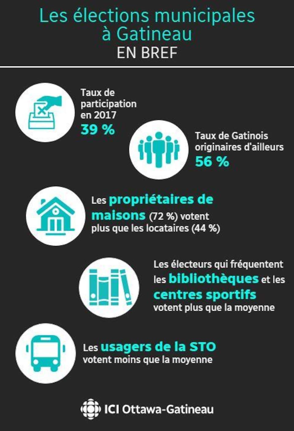 Les élections municipales à Gatineau en bref. Le taux de participation en 2017 s'élevait à 39 %. Le taux de Gatinois originaires d'ailleurs est de 56 %. Les propriétaires de maisons votent  plus de ques locataires, à 72 % contre 44 %. Les électeurs qui fréquentent les centres sportifs et les bibliothèques votente plus que la moyenne. Les usagers de la STO votente plus que la moyenne.
