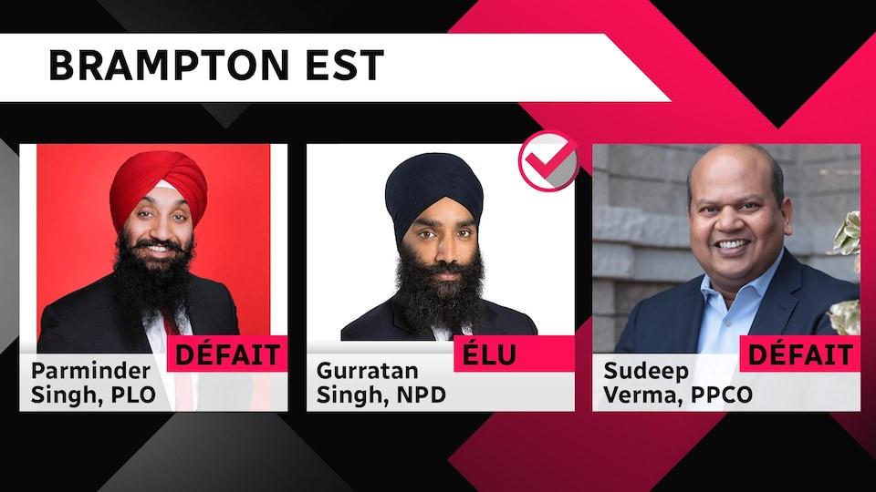 Parminder Singh, PLO et Sudeep Verma, PPCO défaits