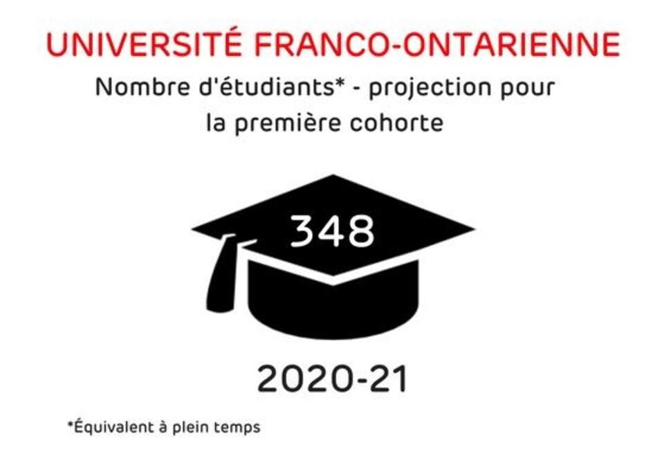 Un dessin explique que 348 étudiants à plein temps devraient fréquenter l'Université de l'Ontario français lors de la première cohorte en 2020-2021, selon les projections.