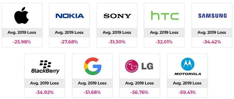 Un tableau montrant la dépréciation moyenne du prix de revente de grandes marques de téléphone cellulaire après un an : 25,98 % pour Apple; 27,68 % pour Nokia; 31,30 % pour Sony; 32,01 % pour HTC; 34,42 % pour Samsung; 34,92 % pour BlackBerry; 51,68 % pour Google; 56,76 % pour LG; 59,41 % pour Motorola.
