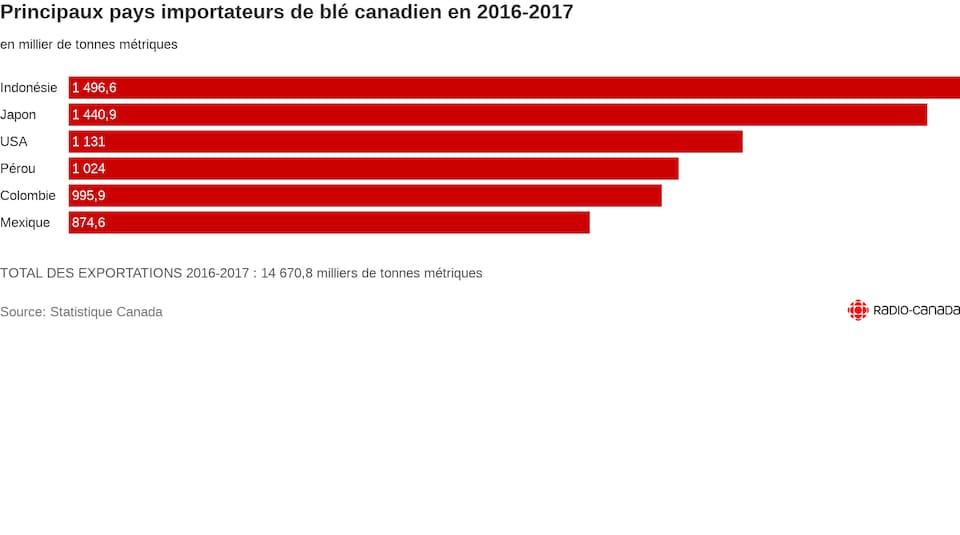Graphique en barres. L'Indonésie achète 1496.6 milliers de tonnes métriques en 2016-2017, le Japon en achète 1440.9, devant les USA aui en importent 1131.